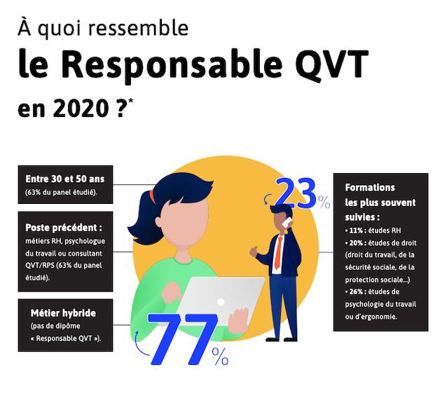 Missions du responsable QVT